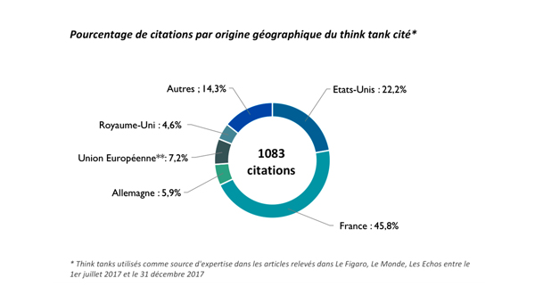 Pourcentage de citation LES THINK TANKS DANS LA PRESSE par Gullivern
